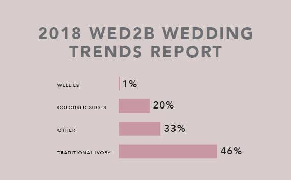 View 2018 Wedding Trends Report