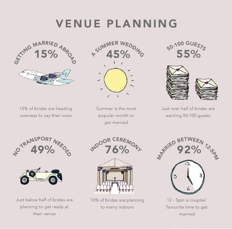 Meet the suppliers: The wedding venues